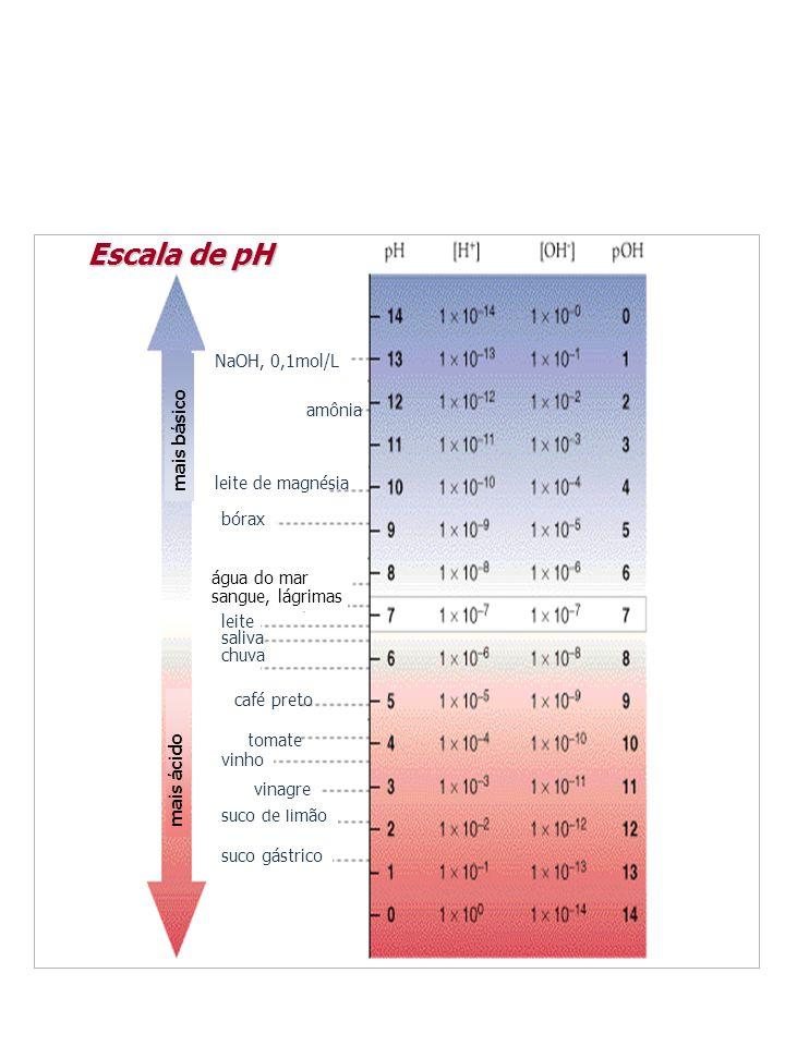 Escala de pH NaOH, 0,1mol/L amônia mais básico leite de magnésia bórax