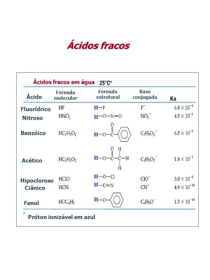 Ácidos fracos Ácidos fracos em água Ácido H Fluorídrico Nitroso