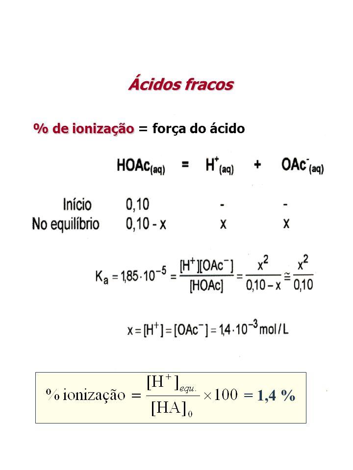% de ionização = força do ácido