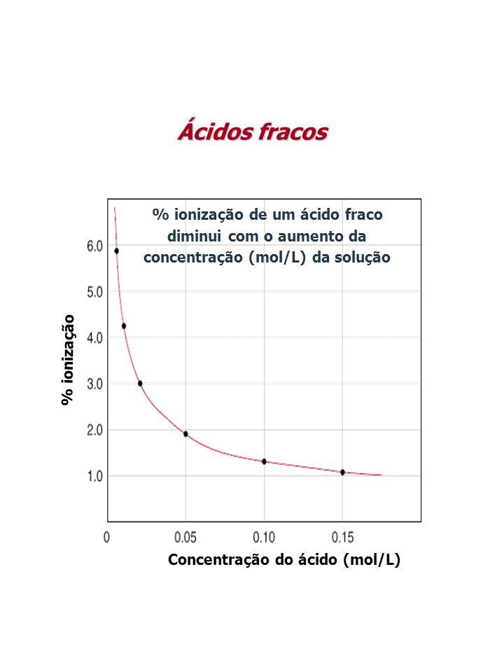 Ácidos fracos Concentração do ácido (mol/L) % ionização.