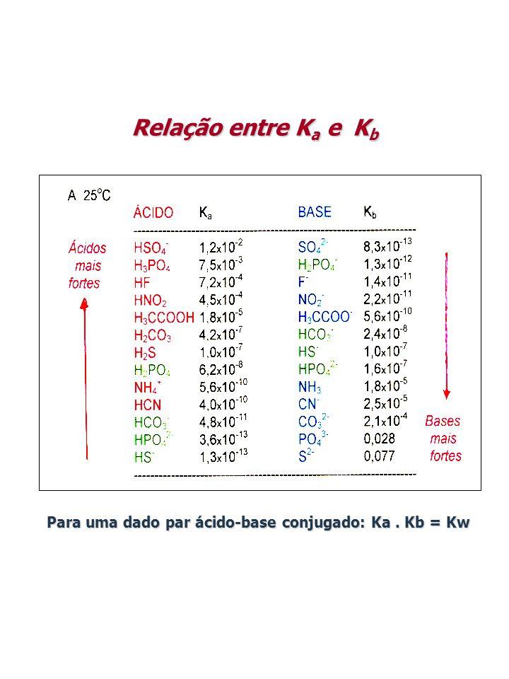 Relação entre Ka e Kb Para uma dado par ácido-base conjugado: Ka . Kb = Kw