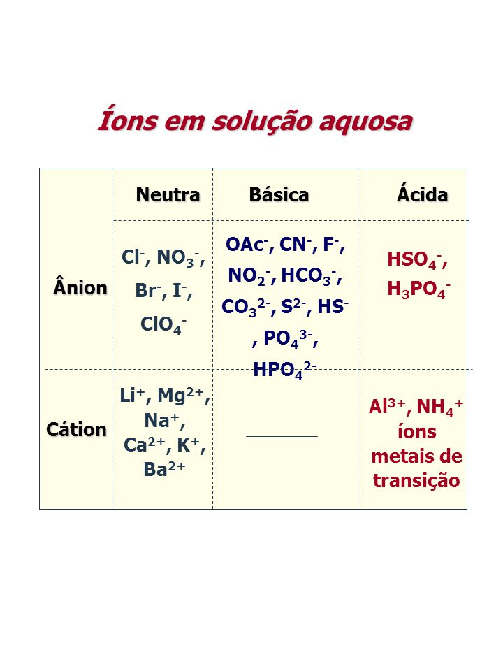 Íons em solução aquosa Neutra Básica Ácida
