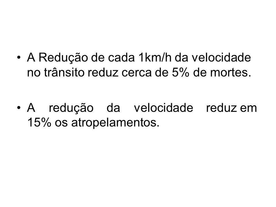 A Redução de cada 1km/h da velocidade no trânsito reduz cerca de 5% de mortes.