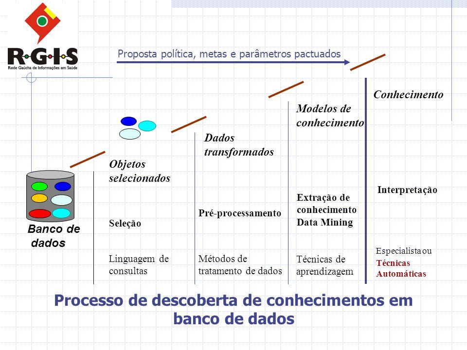 Processo de descoberta de conhecimentos em banco de dados