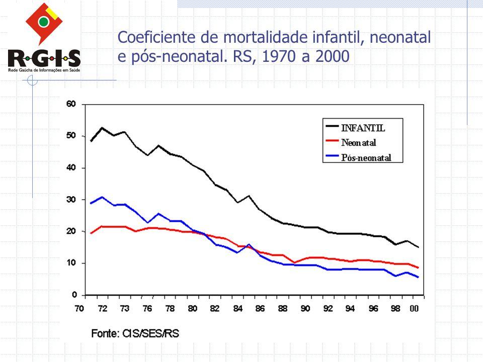 Coeficiente de mortalidade infantil, neonatal e pós-neonatal