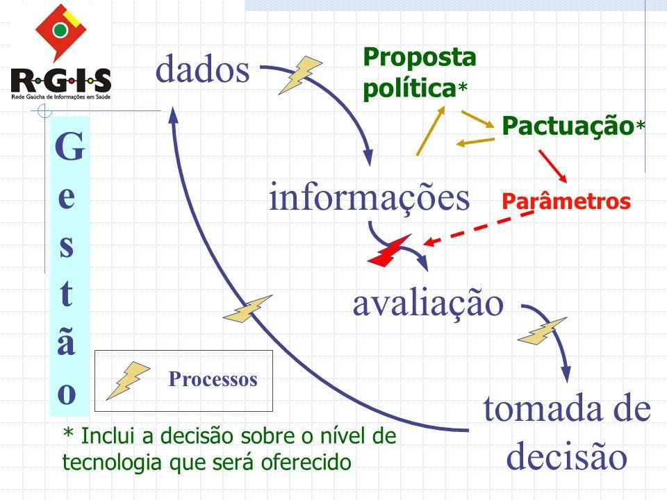 dados Gestão informações avaliação tomada de decisão
