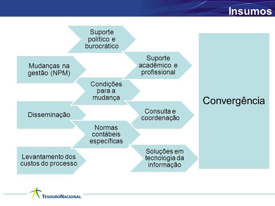 Insumos Convergência Suporte político e burocrático