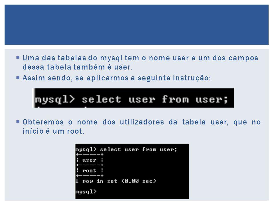 Uma das tabelas do mysql tem o nome user e um dos campos dessa tabela também é user.