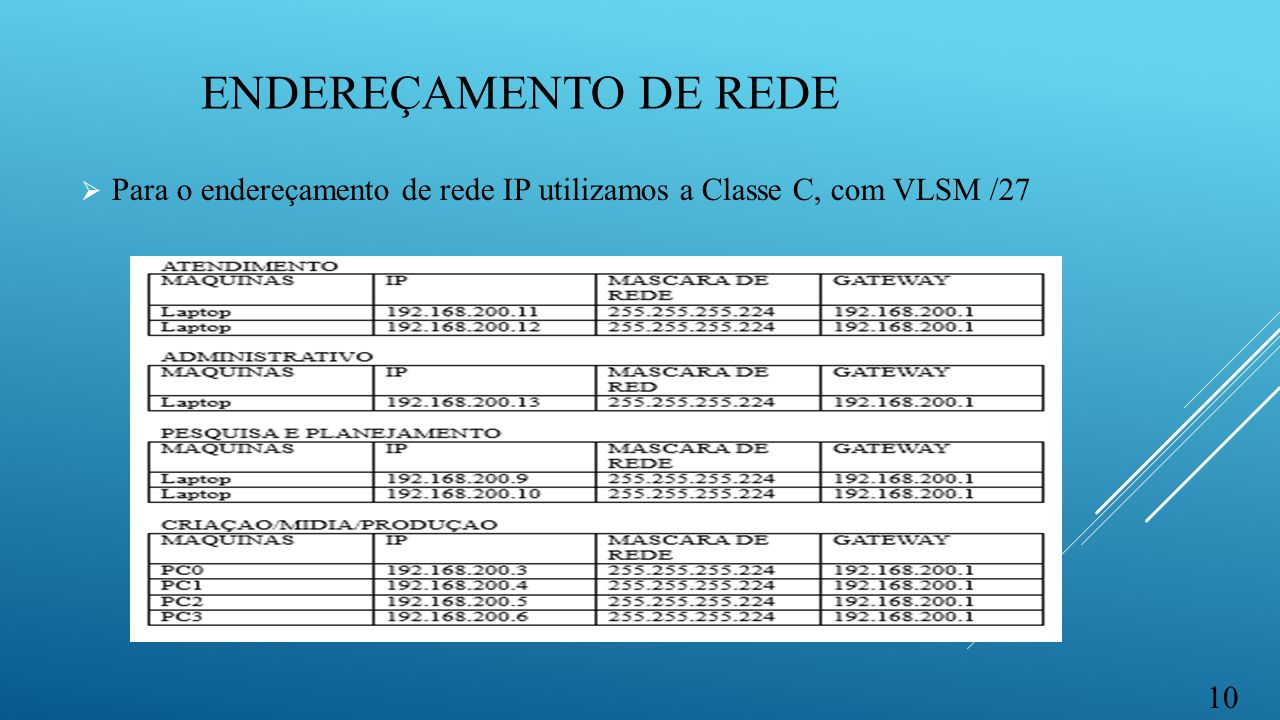 ENDEREÇAMENTO de rede Para o endereçamento de rede IP utilizamos a Classe C, com VLSM /27