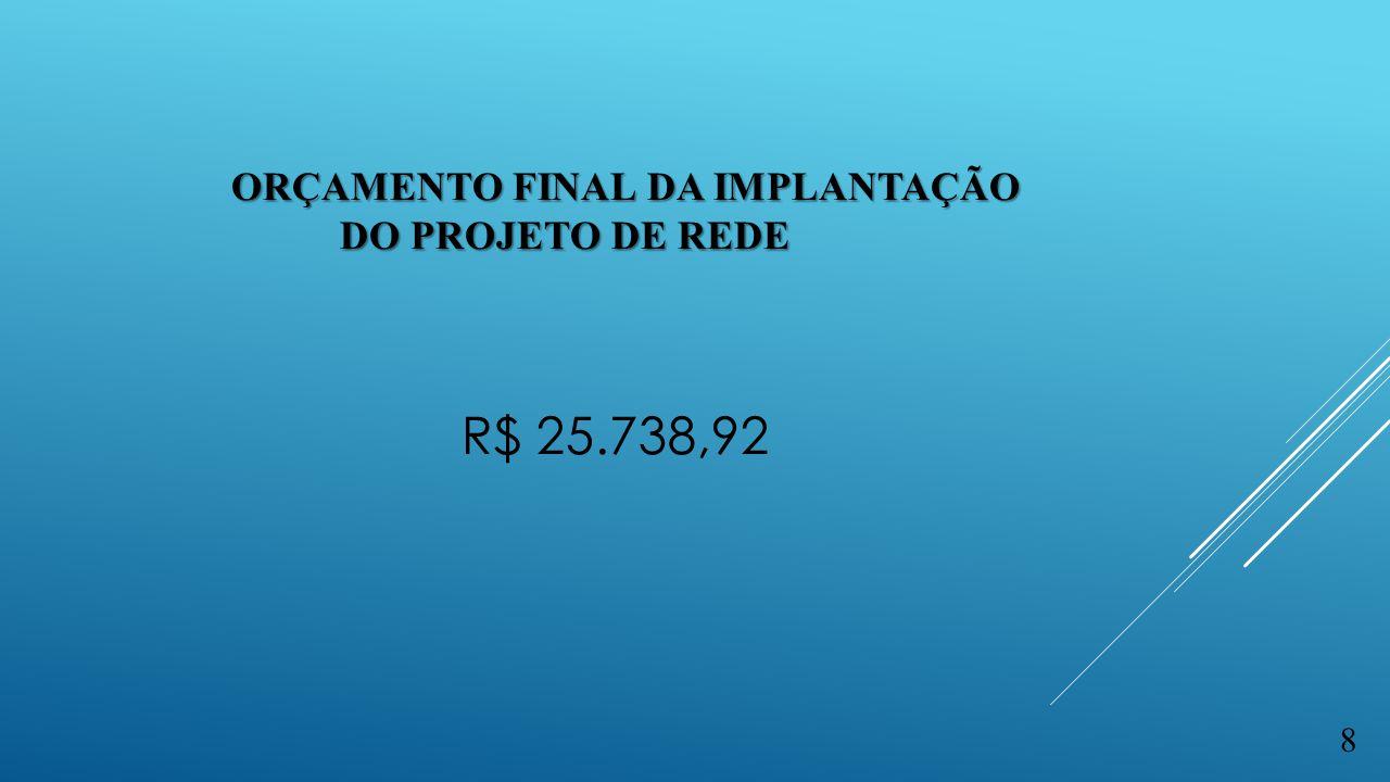 Orçamento final da implantação do projeto de rede R$ 25.738,92