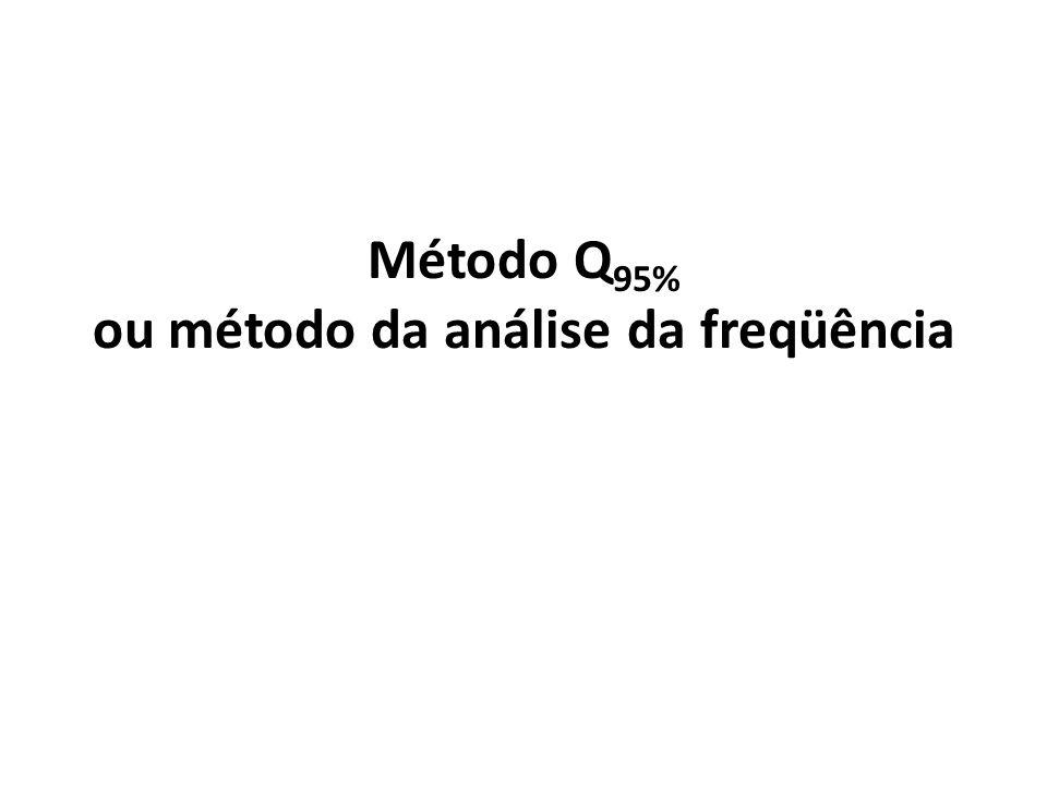 Método Q95% ou método da análise da freqüência