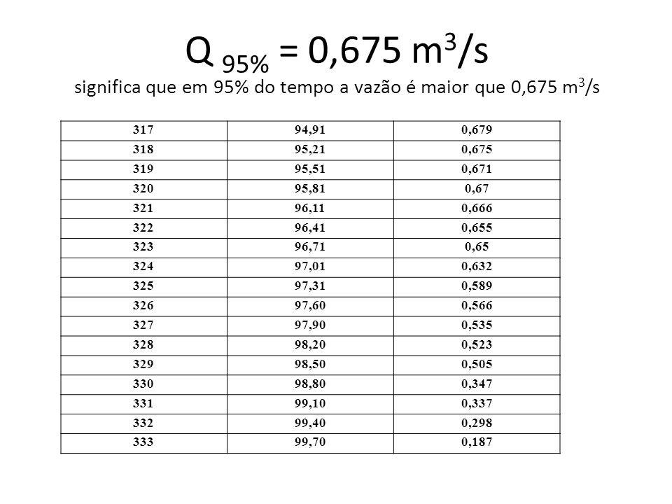 Q 95% = 0,675 m3/s significa que em 95% do tempo a vazão é maior que 0,675 m3/s