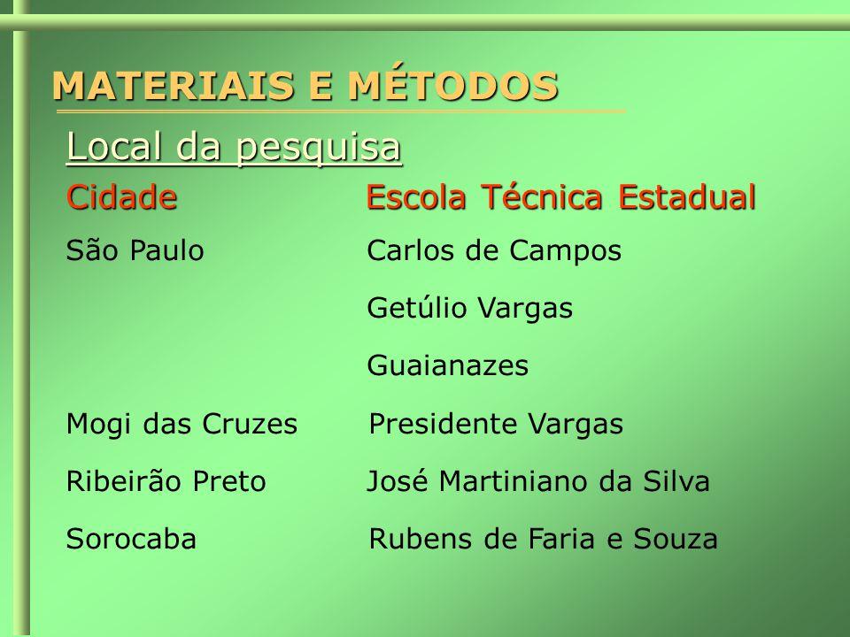 MATERIAIS E MÉTODOS Local da pesquisa Cidade Escola Técnica Estadual