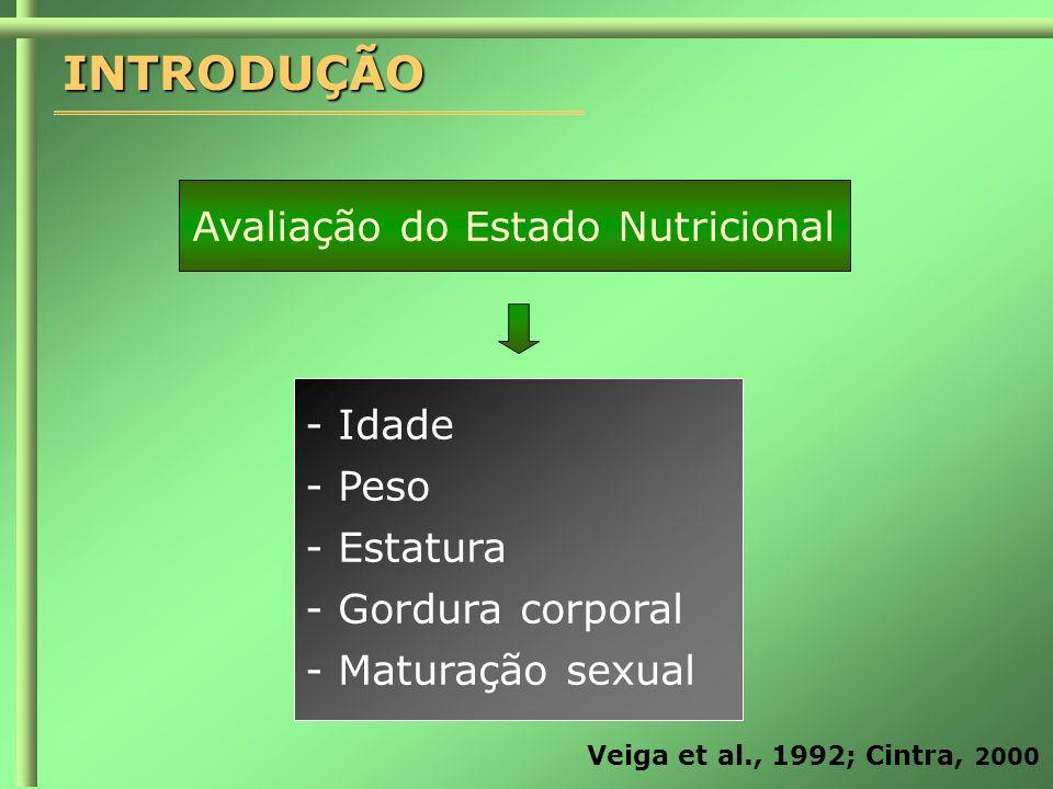 Avaliação do Estado Nutricional