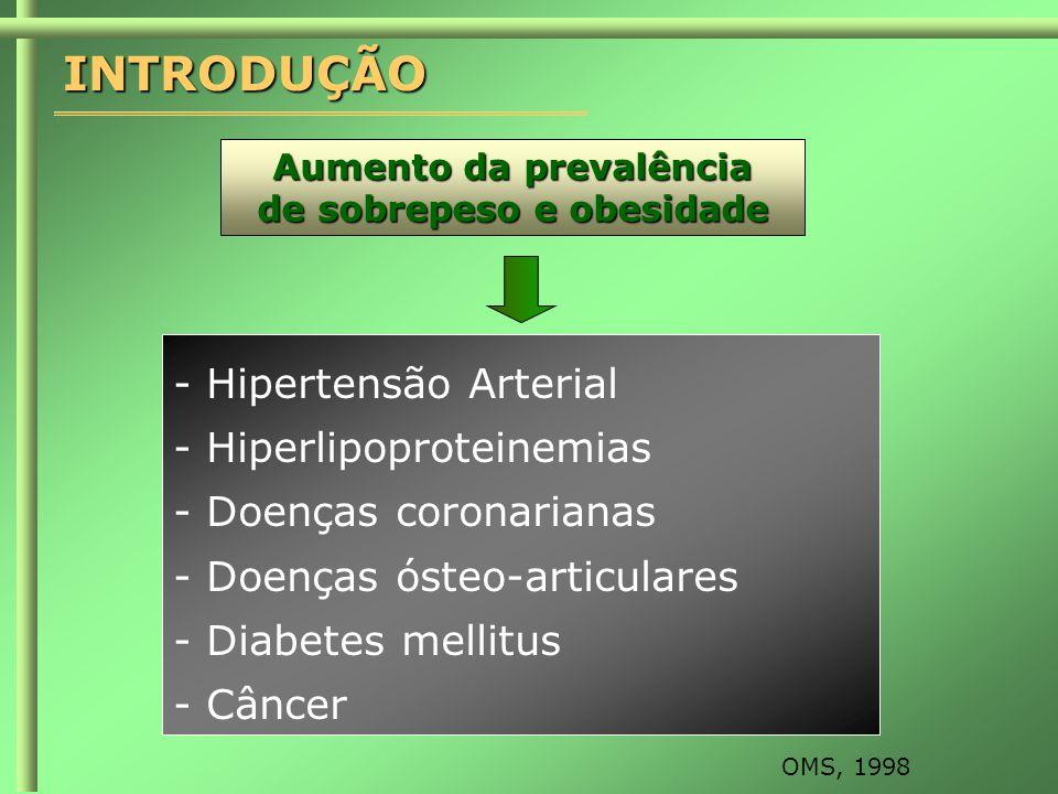 Aumento da prevalência de sobrepeso e obesidade