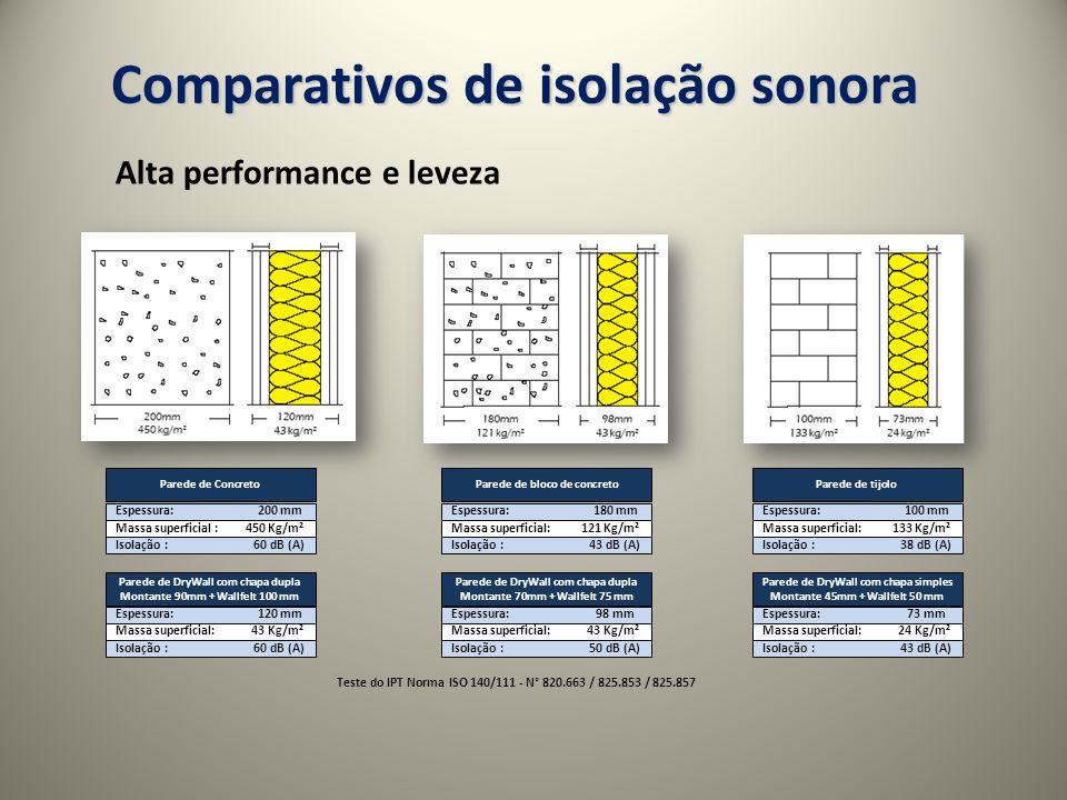 Comparativos de isolação sonora