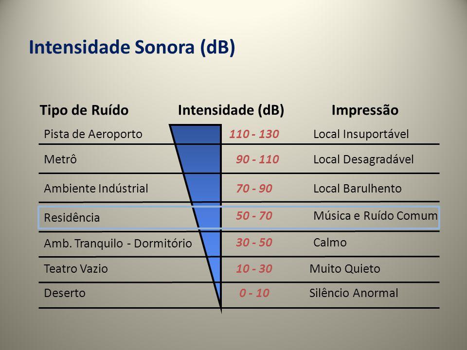 Intensidade Sonora (dB)