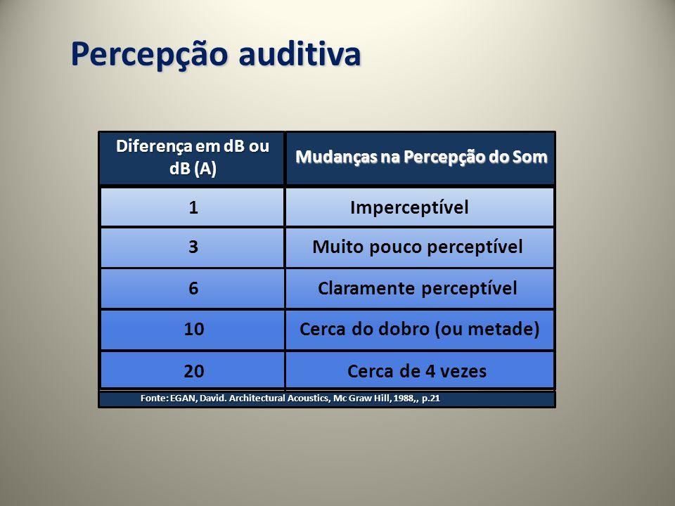 Percepção auditiva 1 Imperceptível 3 Muito pouco perceptível 6