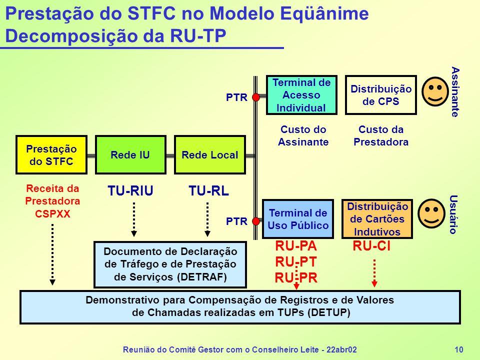 Prestação do STFC no Modelo Eqüânime Decomposição da RU-TP