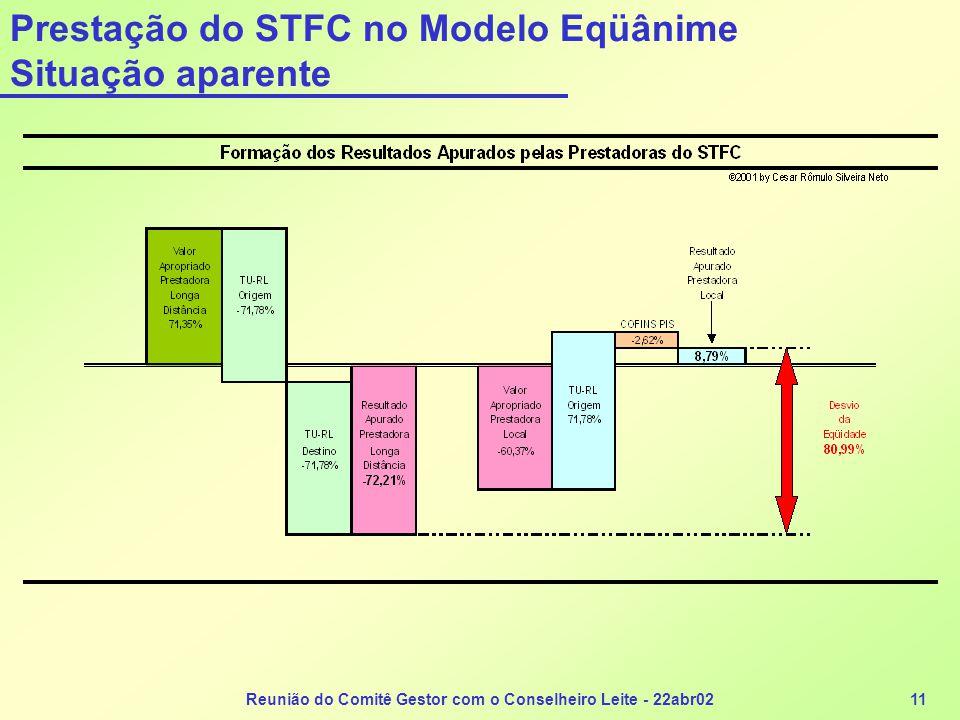 Prestação do STFC no Modelo Eqüânime Situação aparente