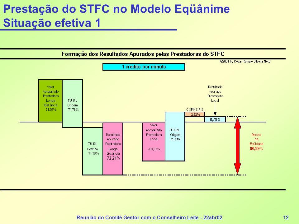 Prestação do STFC no Modelo Eqüânime Situação efetiva 1