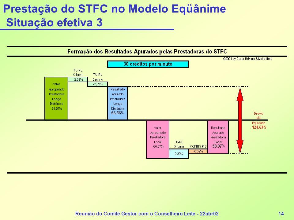 Prestação do STFC no Modelo Eqüânime Situação efetiva 3