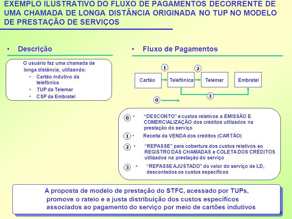 EXEMPLO ILUSTRATIVO DO FLUXO DE PAGAMENTOS DECORRENTE DE UMA CHAMADA DE LONGA DISTÂNCIA ORIGINADA NO TUP NO MODELO DE PRESTAÇÃO DE SERVIÇOS