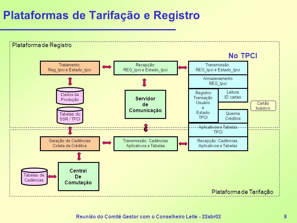 Plataformas de Tarifação e Registro