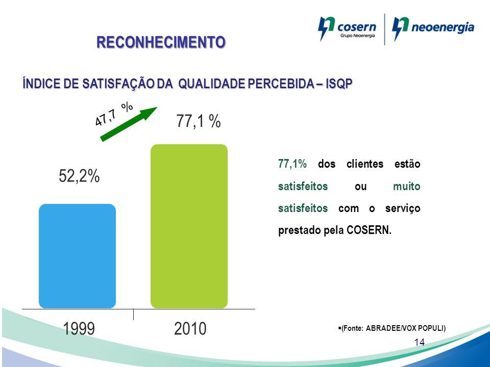 RECONHECIMENTO ÍNDICE DE SATISFAÇÃO DA QUALIDADE PERCEBIDA – ISQP. 47,7 % 52,2% 77,1 % 1999. 2010.