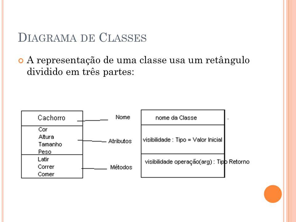 Diagrama de Classes A representação de uma classe usa um retângulo dividido em três partes: