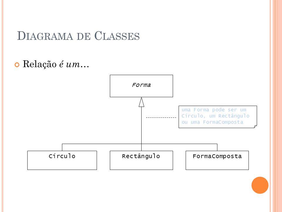 Diagrama de Classes Relação é um… Forma Círculo Rectângulo