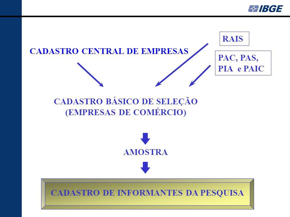 CADASTRO CENTRAL DE EMPRESAS PAC, PAS, PIA e PAIC