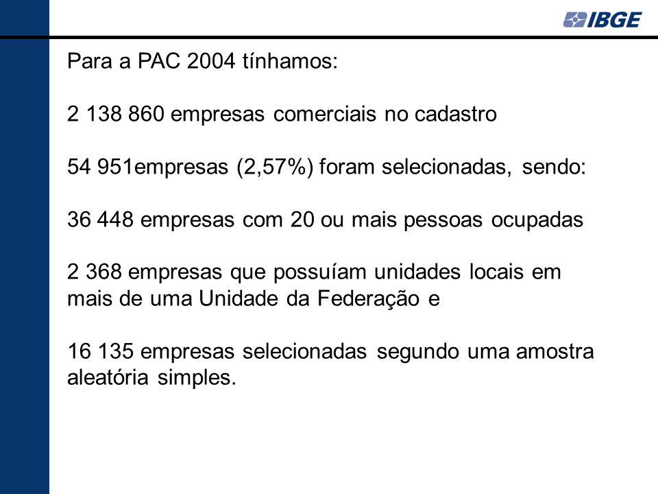 Para a PAC 2004 tínhamos: 2 138 860 empresas comerciais no cadastro. 54 951empresas (2,57%) foram selecionadas, sendo: