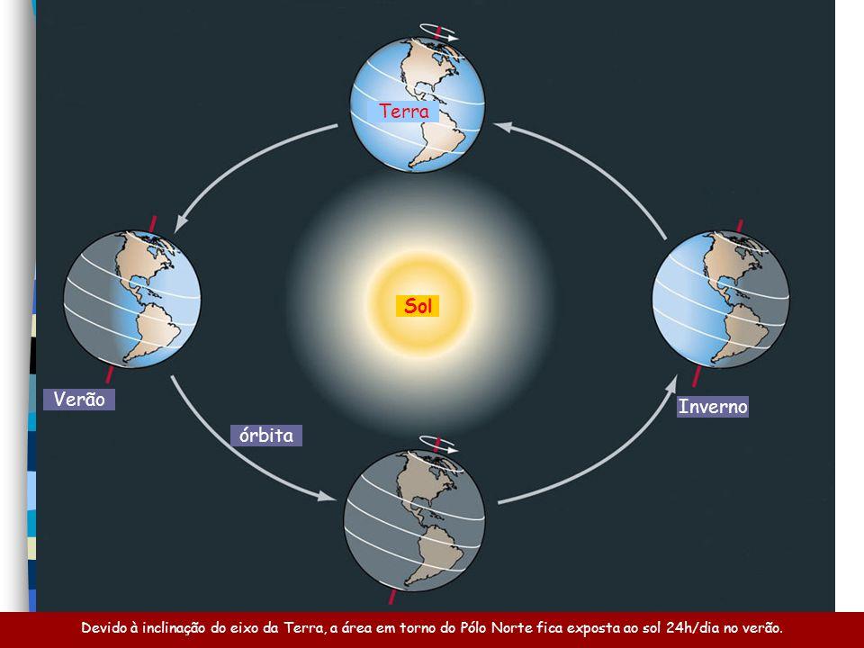 Terra Sol Verão Inverno órbita