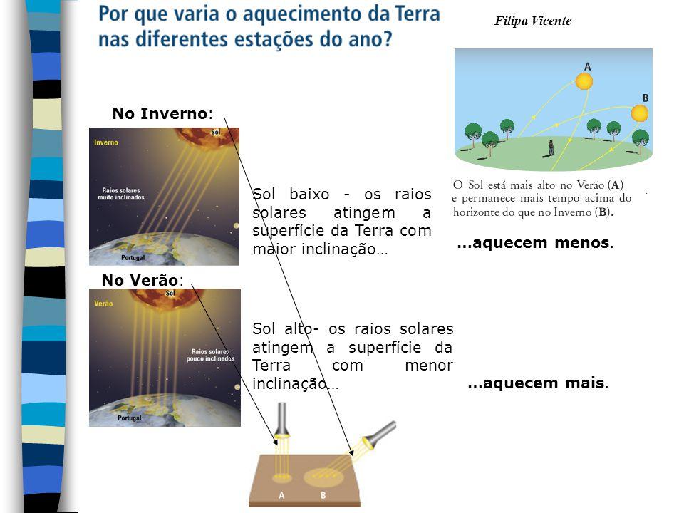 10 No Inverno: Sol baixo - os raios solares atingem a superfície da Terra com maior inclinação… …aquecem menos.