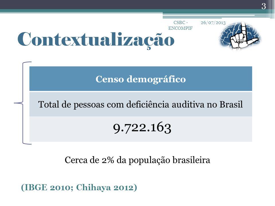 Contextualização 9.722.163 Censo demográfico