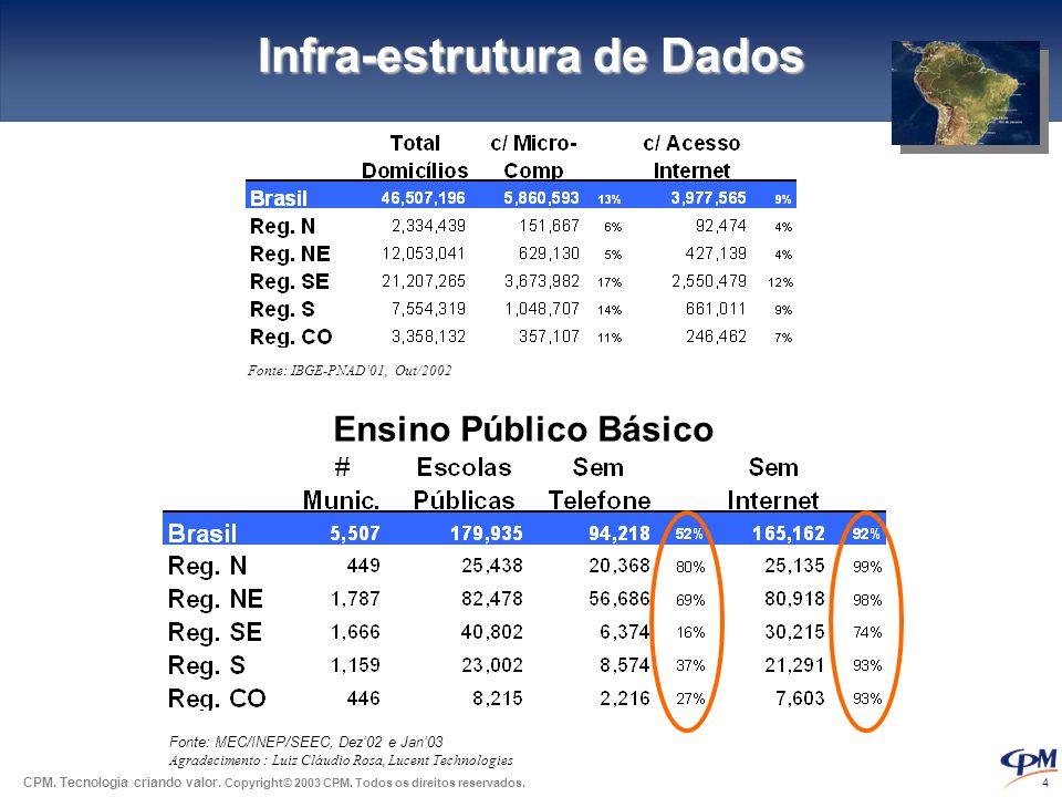 Infra-estrutura de Dados