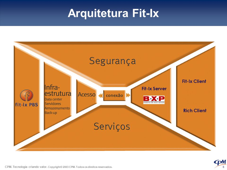 Arquitetura Fit-Ix Fit-Ix Client Rich Client Fit-Ix Server