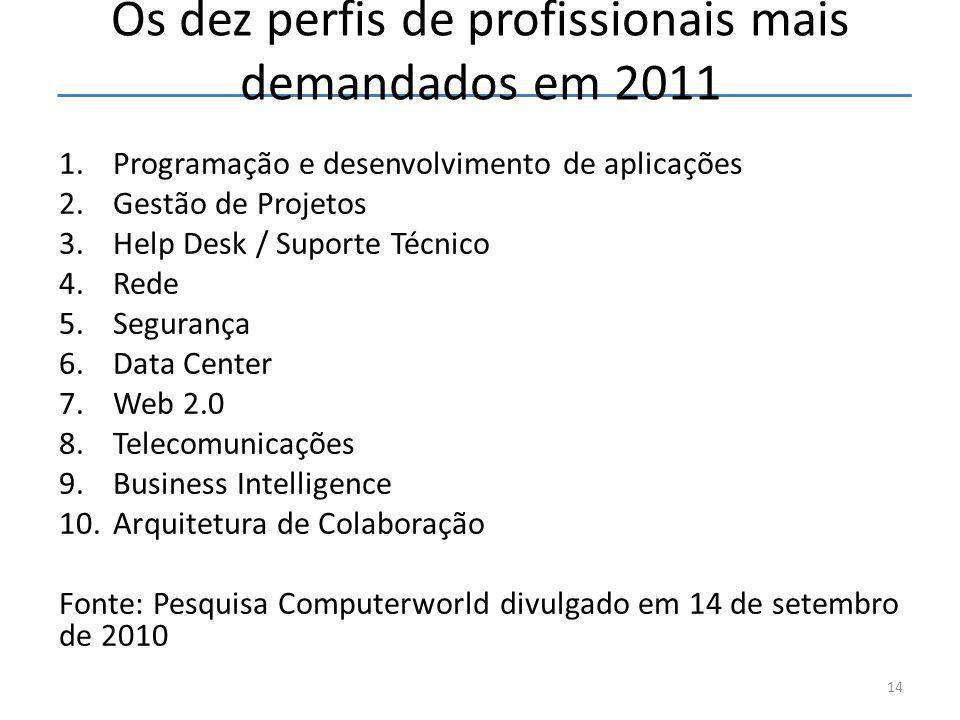 Os dez perfis de profissionais mais demandados em 2011