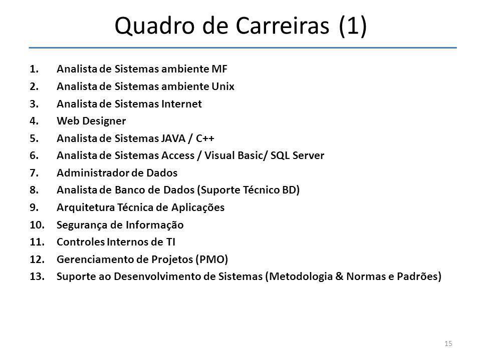 Quadro de Carreiras (1) Analista de Sistemas ambiente MF