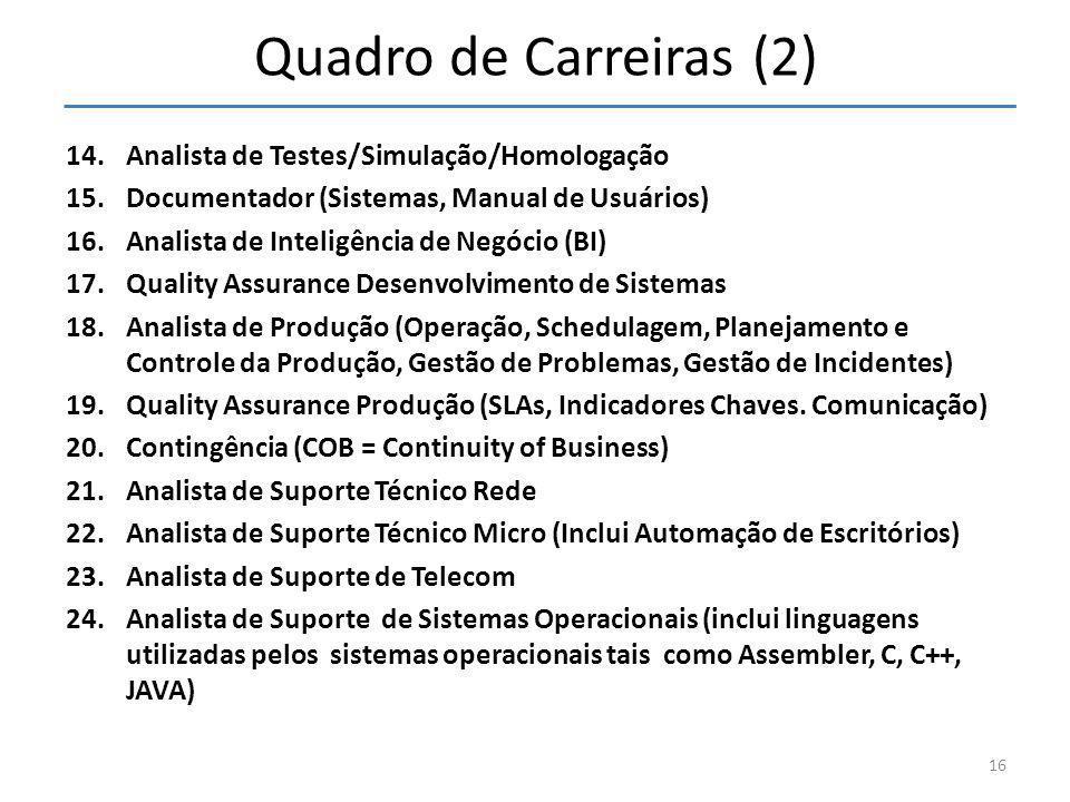 Quadro de Carreiras (2) Analista de Testes/Simulação/Homologação