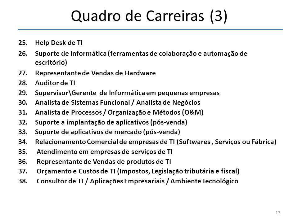 Quadro de Carreiras (3) Help Desk de TI