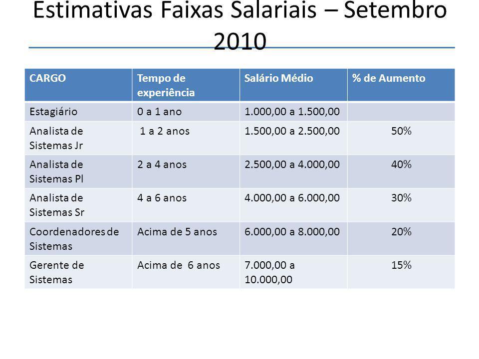Estimativas Faixas Salariais – Setembro 2010
