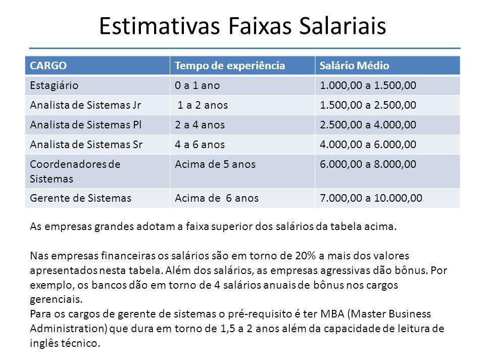 Estimativas Faixas Salariais