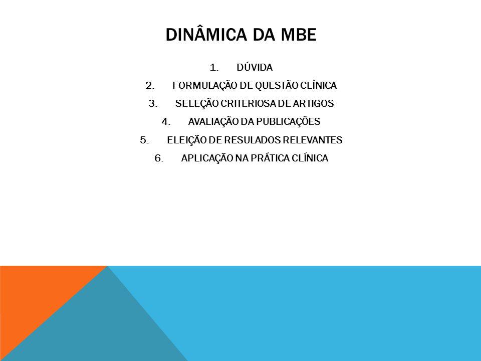 DINÂMICA DA MBE DÚVIDA FORMULAÇÃO DE QUESTÃO CLÍNICA