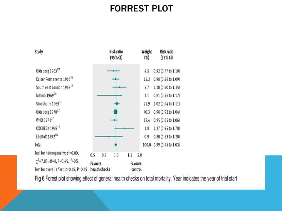 Forrest Plot