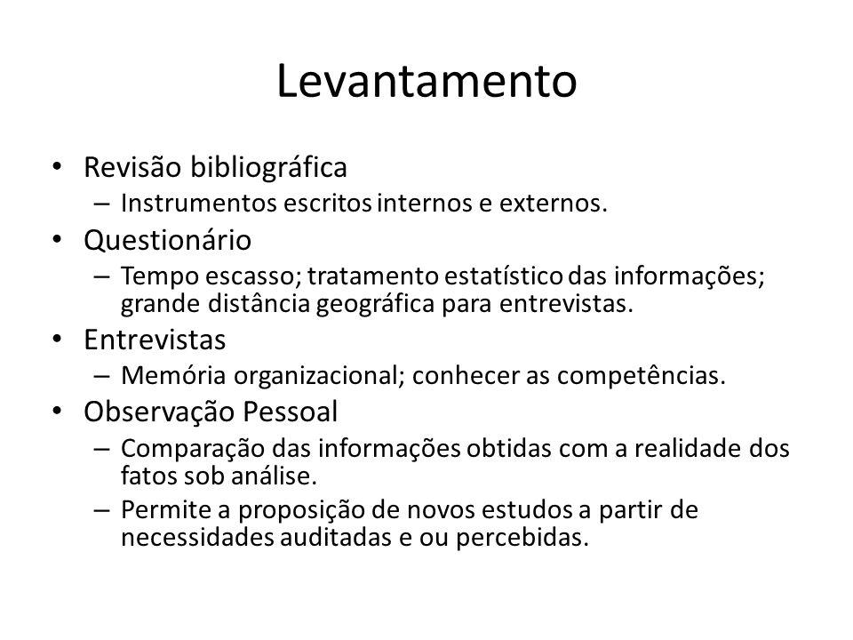 Levantamento Revisão bibliográfica Questionário Entrevistas