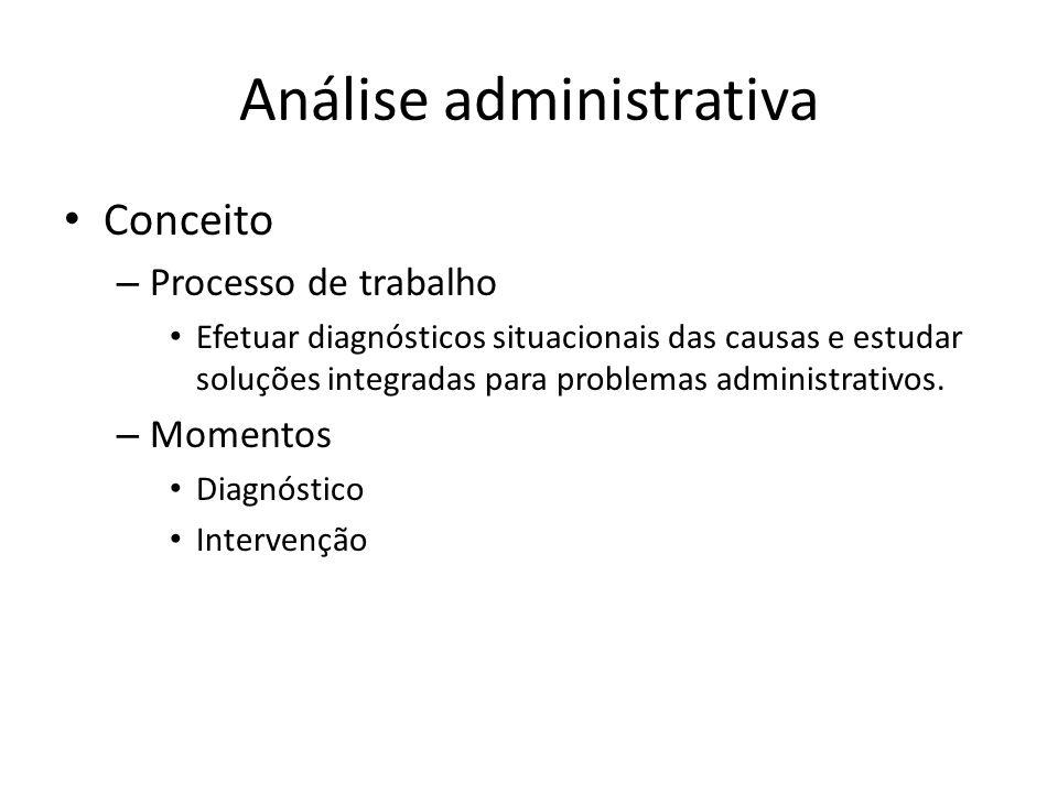 Análise administrativa