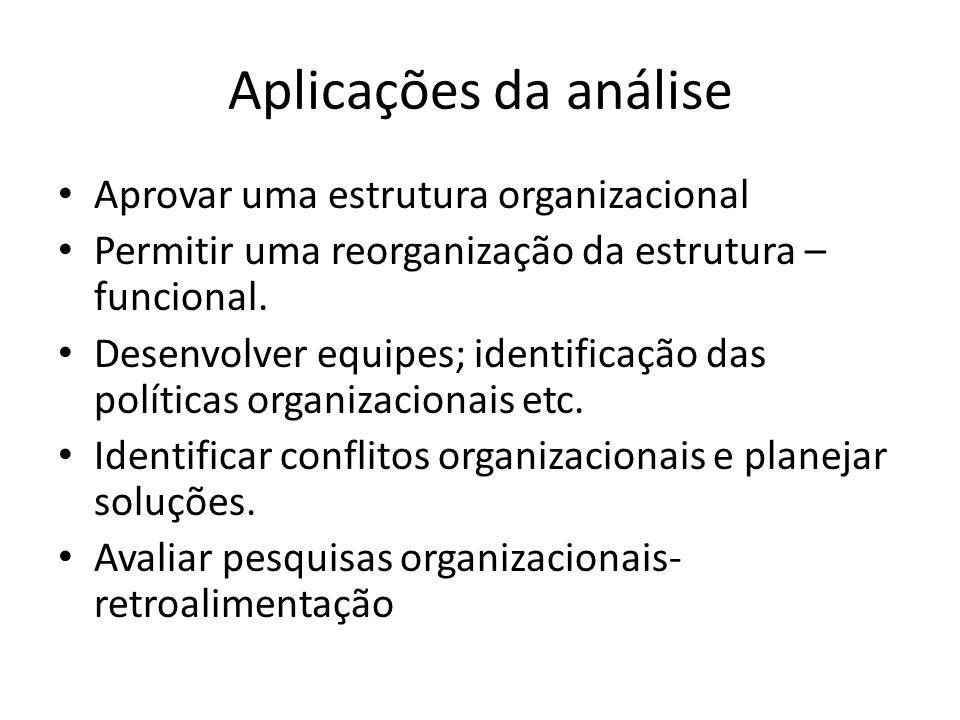 Aplicações da análise Aprovar uma estrutura organizacional