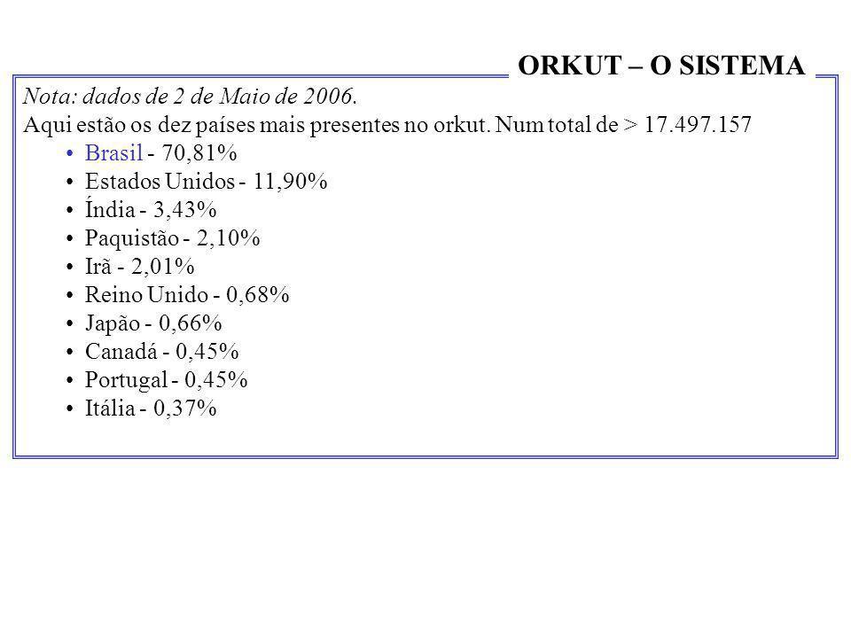 ORKUT – O SISTEMA Nota: dados de 2 de Maio de 2006.